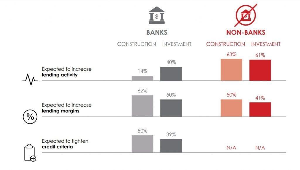 Real estate debt breakdown banks vs non banks